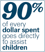 90 percent of all funds go to helping children