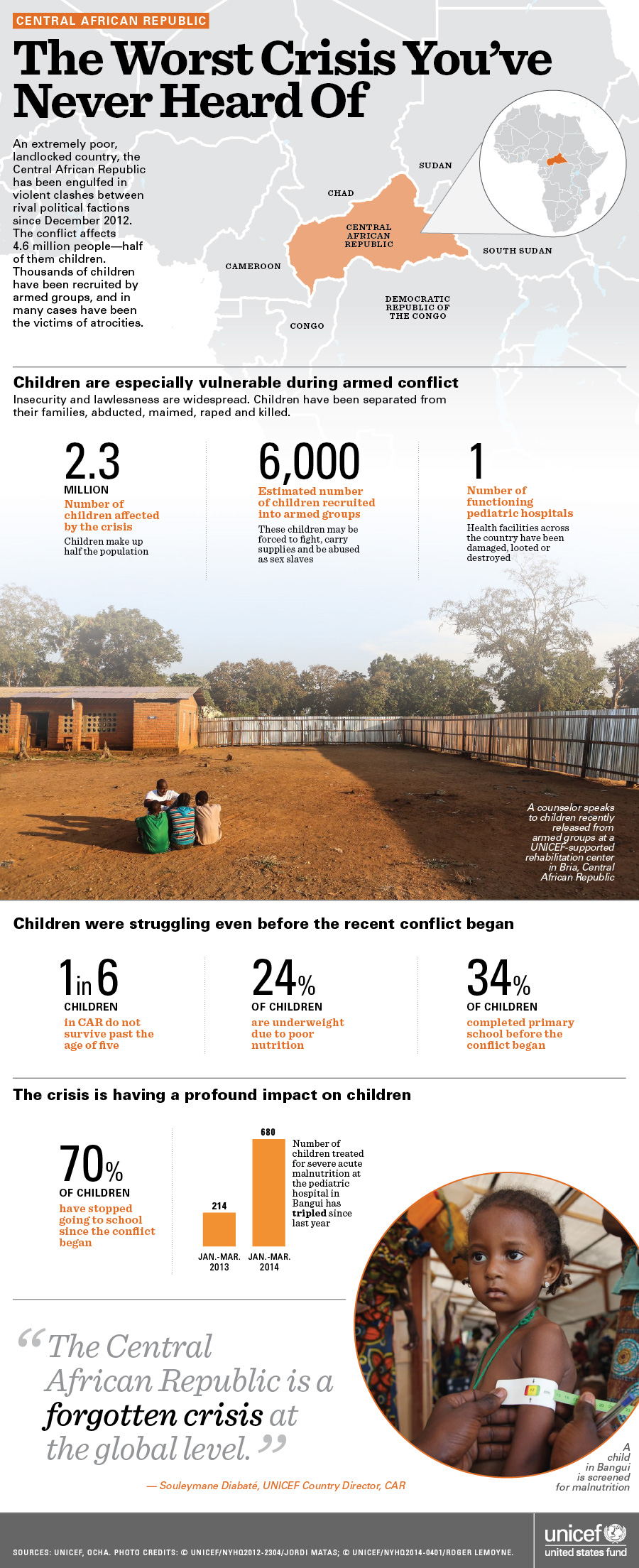 Infographic: The Worst Crisis You've Never Heard Of - Central African Republic