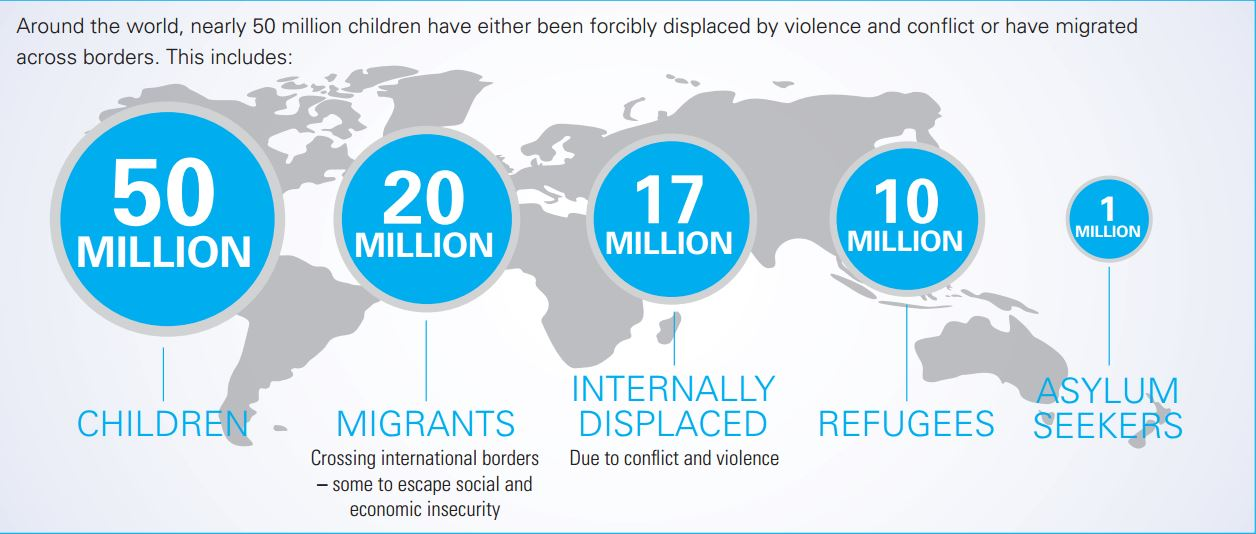 The Global Perspective: Around the world, nearly 50 million children have either been forcibly displaced by violence and conflict or have migrated across borders. Photo: UNICEF