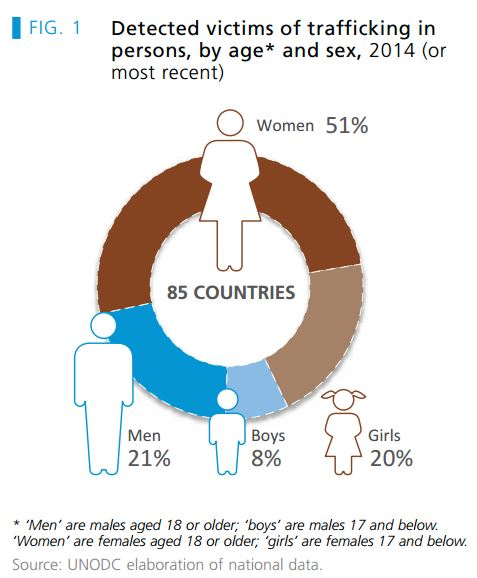 Detected Victims of Trafficking in Persons by Age and Sex, 2014. Source: UNODC