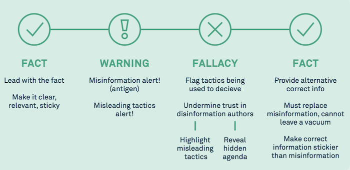 Inoculating against specific misinformation, from UNICEF's Vaccine Misinformation Management Field Guide.