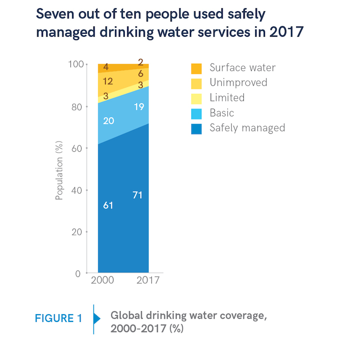 7 out of 10 people used safely managed drinking water services in 2017, up from 6 out of 10 in 2000, according to a new report.