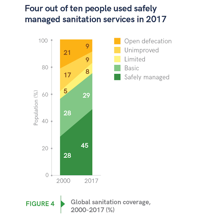 4 out of 10 people in the world used safe sanitation services in 2017 according to latest data from UNICEF and the World Health Organization.