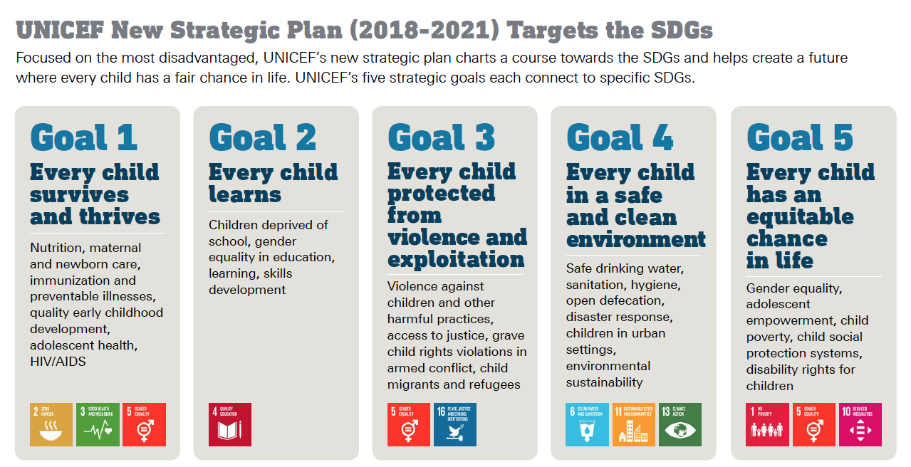 UNICEF's Strategic Plan and the SDGs 2030