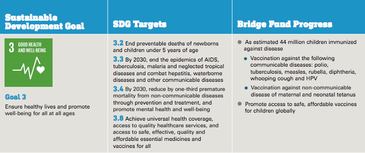 The UNICEF USA Bridge Fund's Vaccine Acceleration Activity for the 3rd Quarter of FY 2018