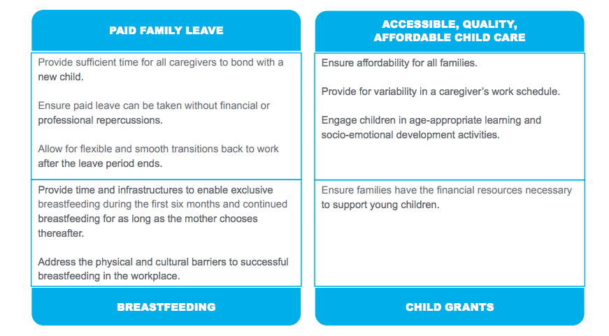 UNICEF's four family-friendly policy pillars, 2020.