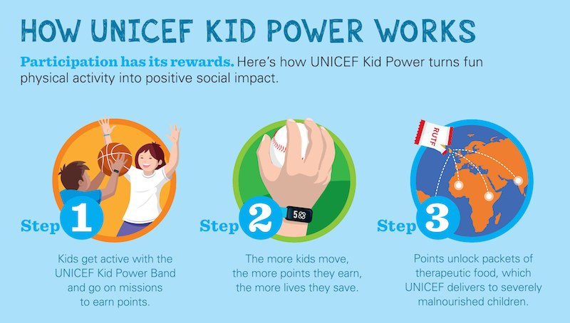 How UNICEF Kid Power Works