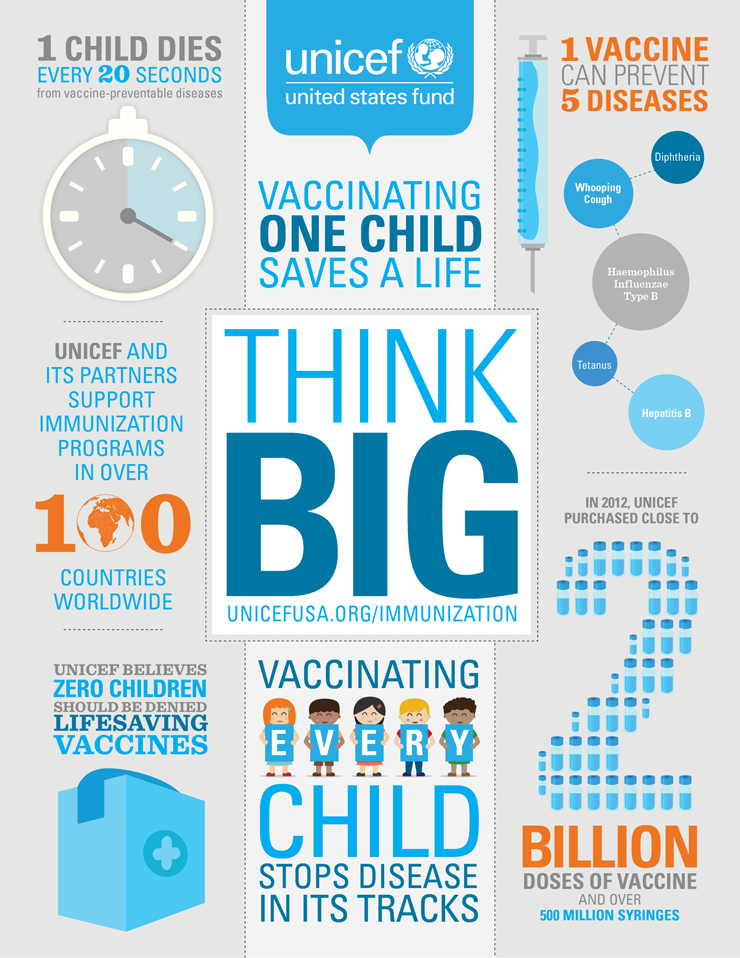 immunization inforgraphic