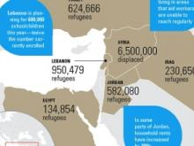 Infographic: Syria's Children Under Siege