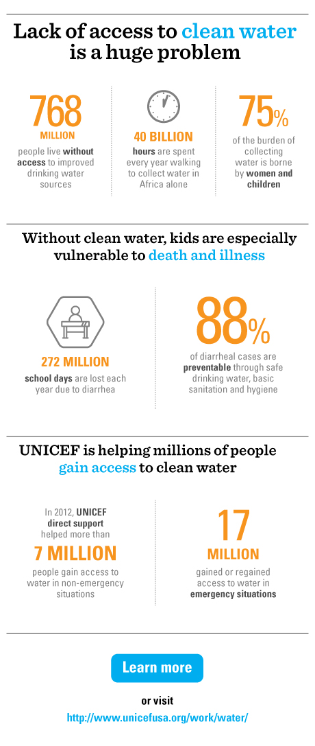 Infographic - Access to Clean Water