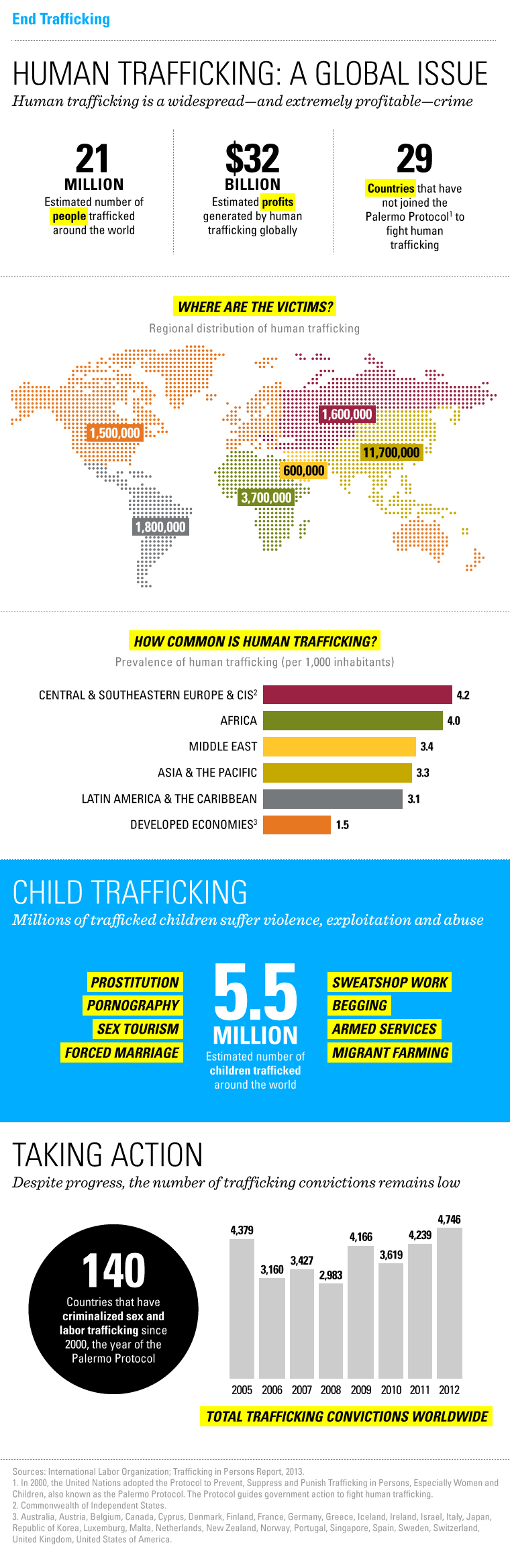 Infographic: A Global Look at Human Trafficking