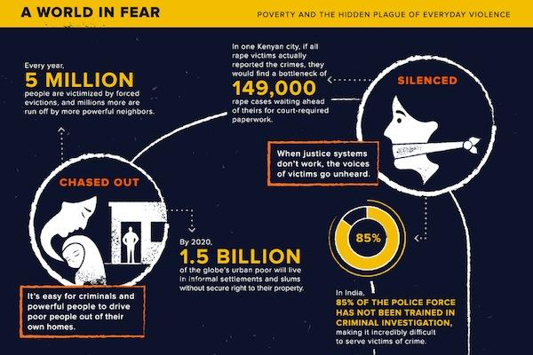 World in Fear